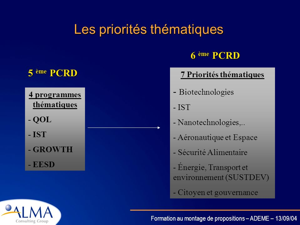 Formation au montage de propositions – ADEME – 13/09/04 Les priorités thématiques 4 programmes thématiques - QOL - IST - GROWTH - EESD 5 ème PCRD 7 Priorités thématiques - Biotechnologies - IST - Nanotechnologies,..