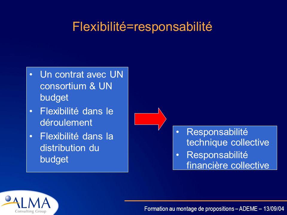 Formation au montage de propositions – ADEME – 13/09/04 Les principaux changements introduits dans le 6ème PCRD Le contrat Européen entre en vigueur l