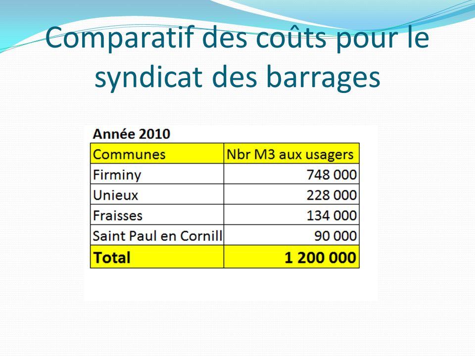 Comparatif des coûts pour le syndicat des barrages
