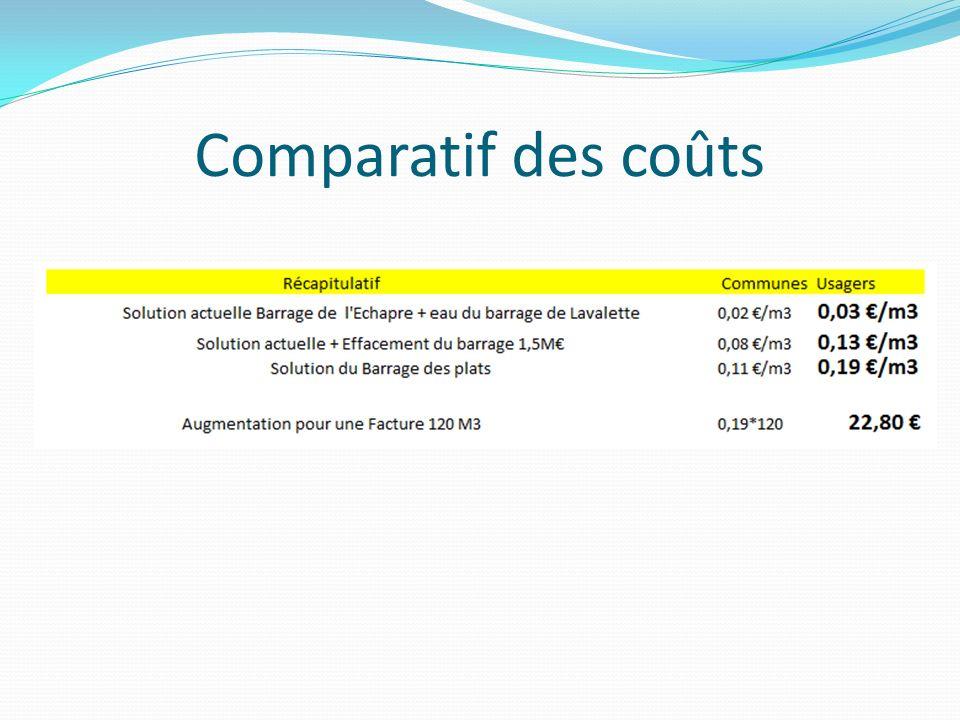 Comparatif des coûts