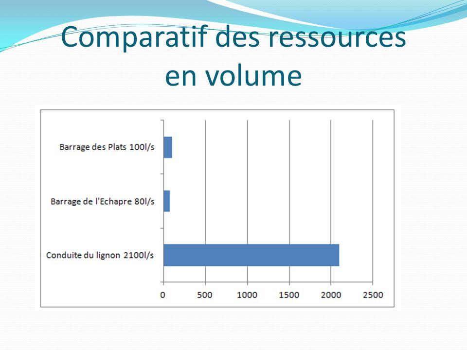 Comparatif des ressources en volume