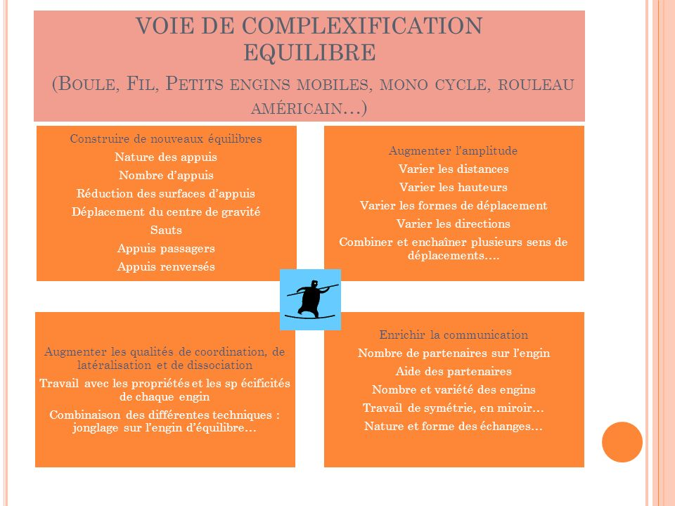 VOIE DE COMPLEXIFICATION EQUILIBRE (B OULE, F IL, P ETITS ENGINS MOBILES, MONO CYCLE, ROULEAU AMÉRICAIN …) Construire de nouveaux équilibres Nature de