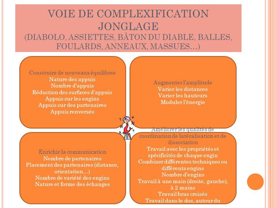 VOIE DE COMPLEXIFICATION JONGLAGE (DIABOLO, ASSIETTES, BÂTON DU DIABLE, BALLES, FOULARDS, ANNEAUX, MASSUES…) Construire de nouveaux équilibres Nature