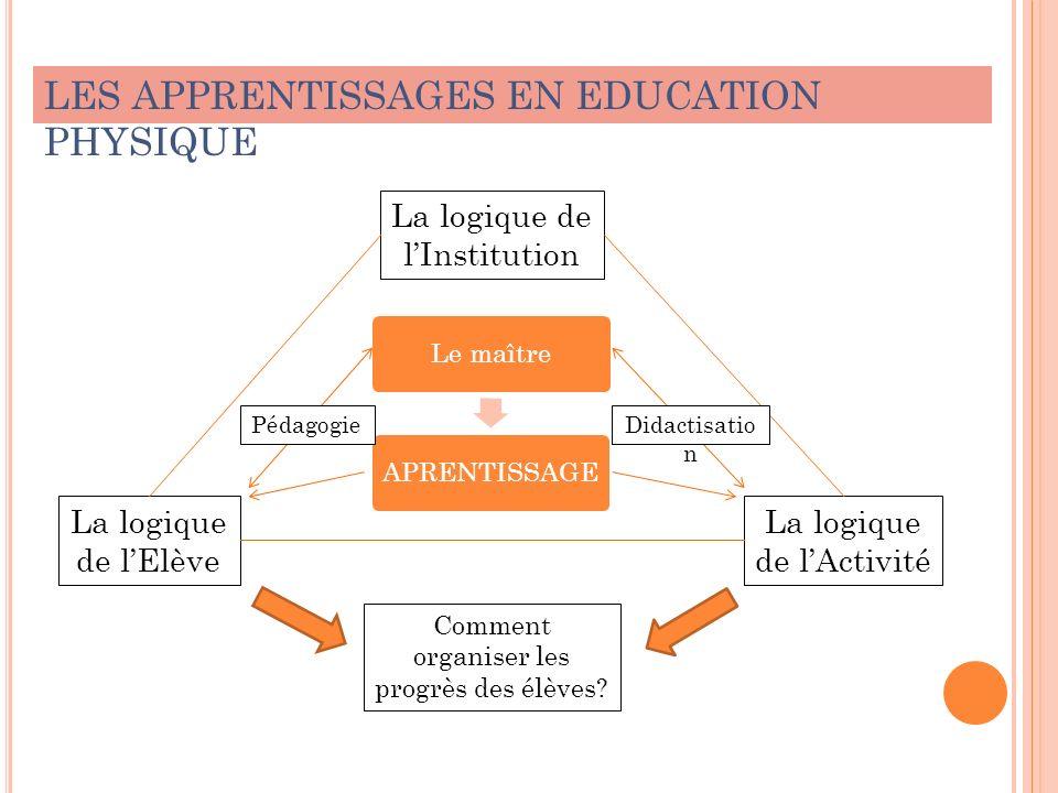 La logique de lInstitution Le maîtreAPRENTISSAGE La logique de lActivité La logique de lElève Comment organiser les progrès des élèves? LES APPRENTISS