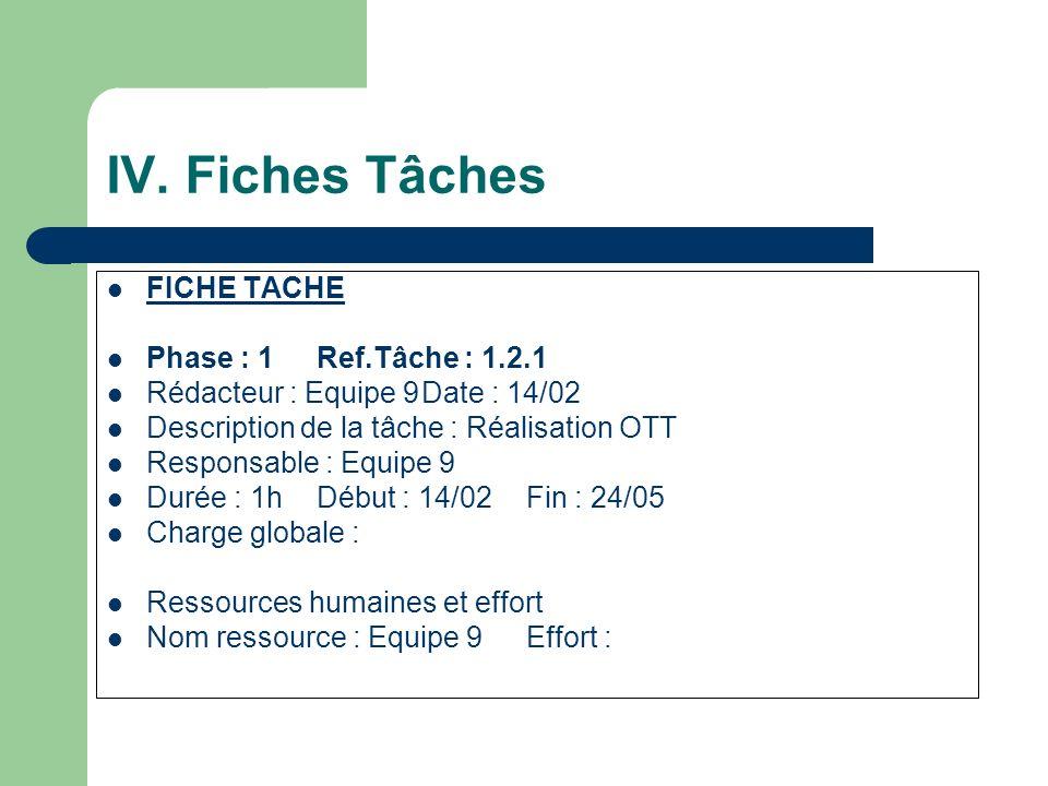 IV. Fiches Tâches FICHE TACHE Phase : 1Ref.Tâche : 1.2.1 Rédacteur : Equipe 9Date : 14/02 Description de la tâche : Réalisation OTT Responsable : Equi