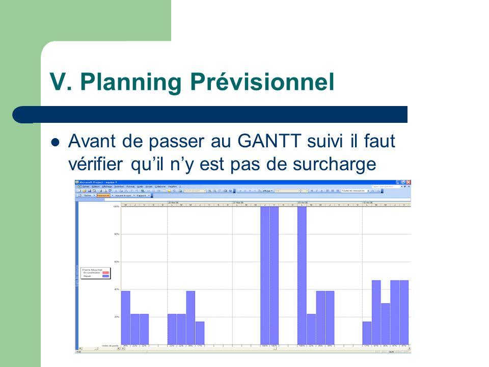 V. Planning Prévisionnel Avant de passer au GANTT suivi il faut vérifier quil ny est pas de surcharge