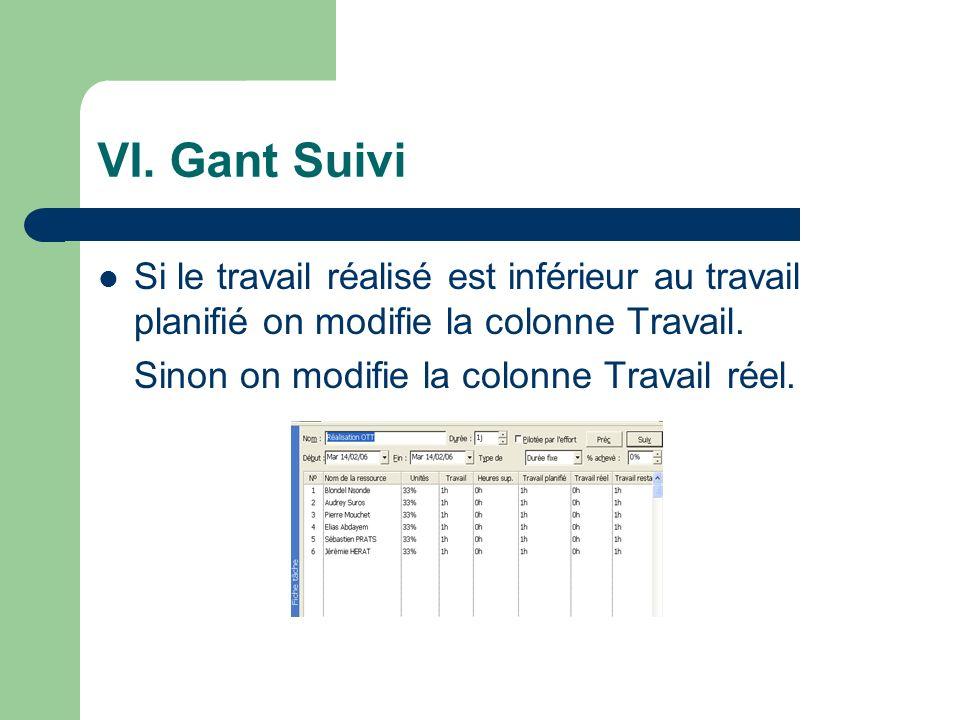 VI. Gant Suivi Si le travail réalisé est inférieur au travail planifié on modifie la colonne Travail. Sinon on modifie la colonne Travail réel.
