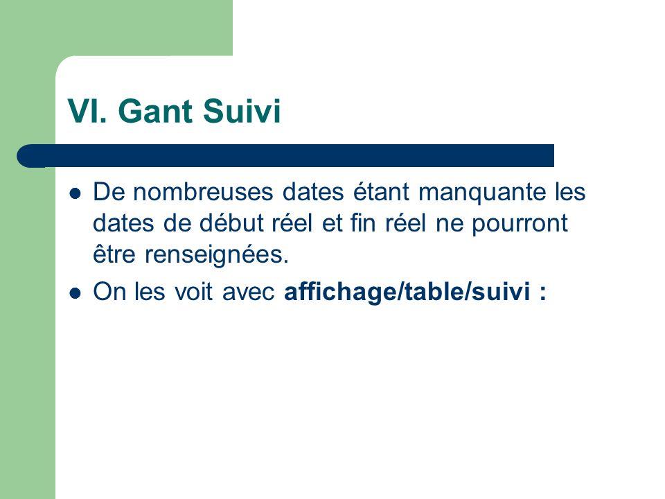 VI. Gant Suivi De nombreuses dates étant manquante les dates de début réel et fin réel ne pourront être renseignées. On les voit avec affichage/table/