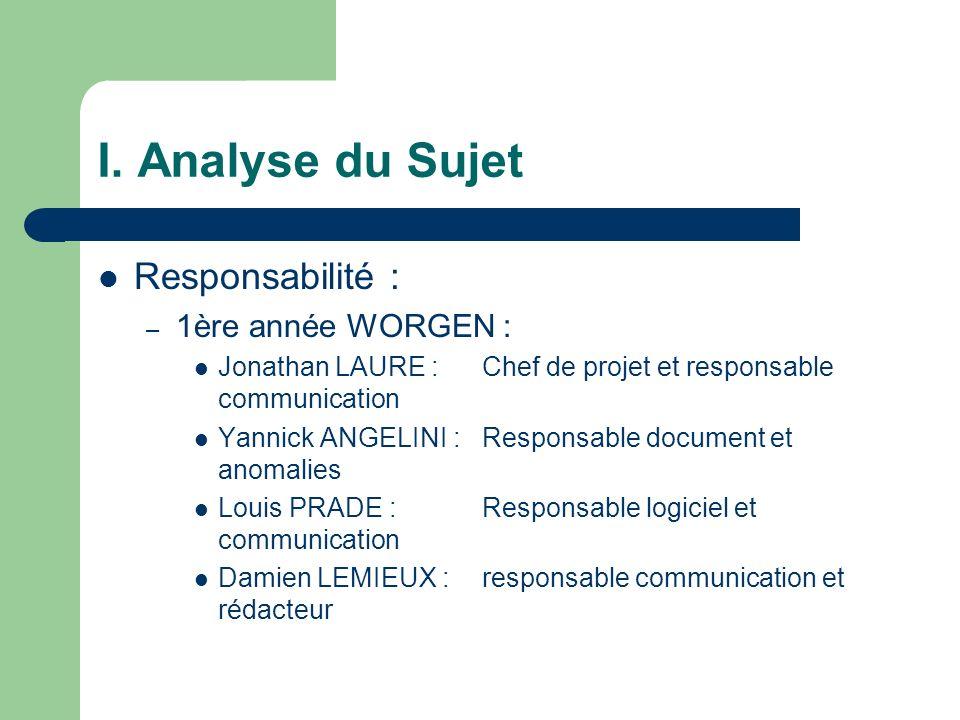 I. Analyse du Sujet Responsabilité : – 1ère année WORGEN : Jonathan LAURE : Chef de projet et responsable communication Yannick ANGELINI :Responsable
