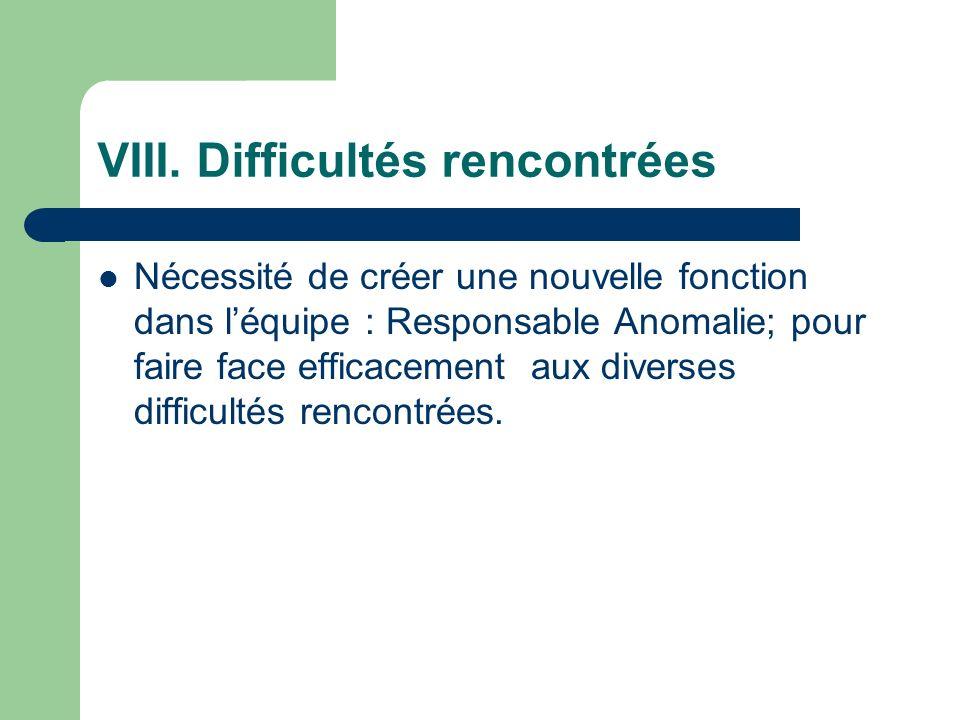 VIII. Difficultés rencontrées Nécessité de créer une nouvelle fonction dans léquipe : Responsable Anomalie; pour faire face efficacement aux diverses
