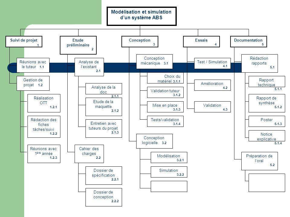 Suivi de projet 1 Modélisation et simulation dun système ABS Essais 4 Etude préliminaire 2 Documentation 5 Etude de la maquette 2.1.2 Conception 3 Ent