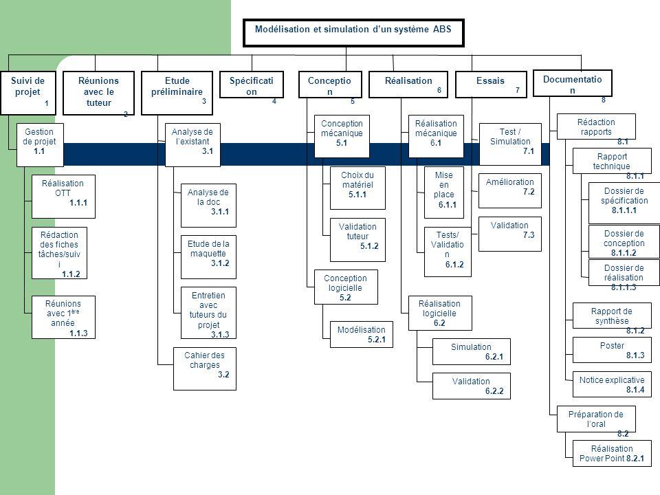 Modélisation et simulation dun système ABS Essais 7 Etude préliminaire 3 Documentatio n 8 Etude de la maquette 3.1.2 Conceptio n 5 Entretien avec tute