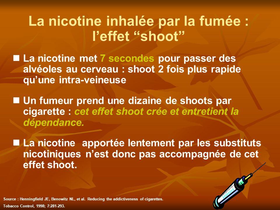La nicotine inhalée par la fumée : leffet shoot La nicotine met 7 secondes pour passer des alvéoles au cerveau : shoot 2 fois plus rapide quune intra-
