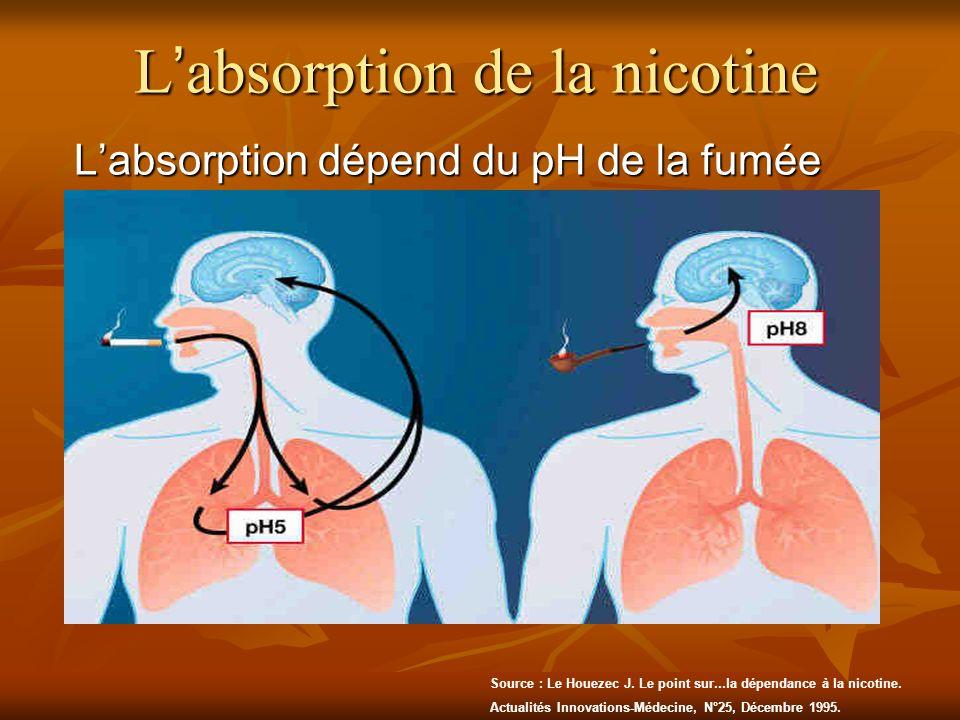 Labsorption dépend du pH de la fumée Source : Le Houezec J. Le point sur...la dépendance à la nicotine. Actualités Innovations-Médecine, N°25, Décembr