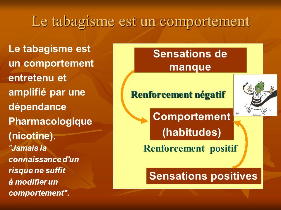 Sensations de manque Renforcement négatif Renforcement négatif Sensations positives Comportement (habitudes) Renforcement positif Le tabagisme est un