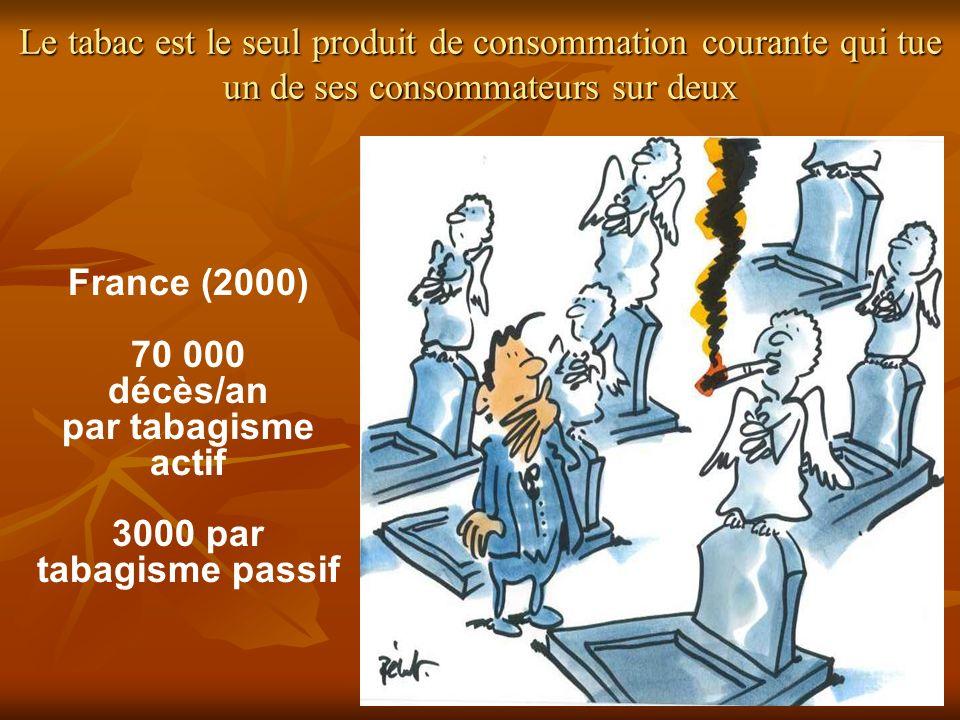 France (2000) 70 000 décès/an par tabagisme actif 3000 par tabagisme passif Le tabac est le seul produit de consommation courante qui tue un de ses co