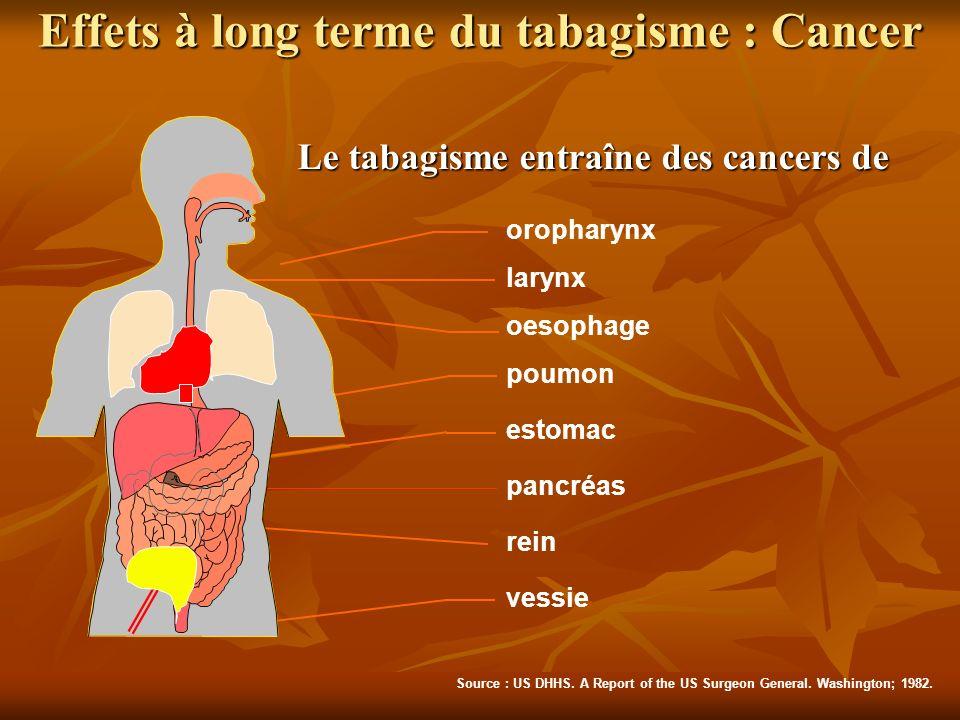 Le tabagisme entraîne des cancers de poumon larynx oesophage estomac vessie rein pancréas oropharynx Source : US DHHS. A Report of the US Surgeon Gene