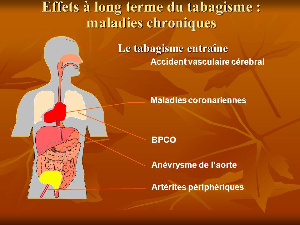 Effets à long terme du tabagisme : maladies chroniques Accident vasculaire cérebral Maladies coronariennes BPCO Artérites périphériques Le tabagisme e