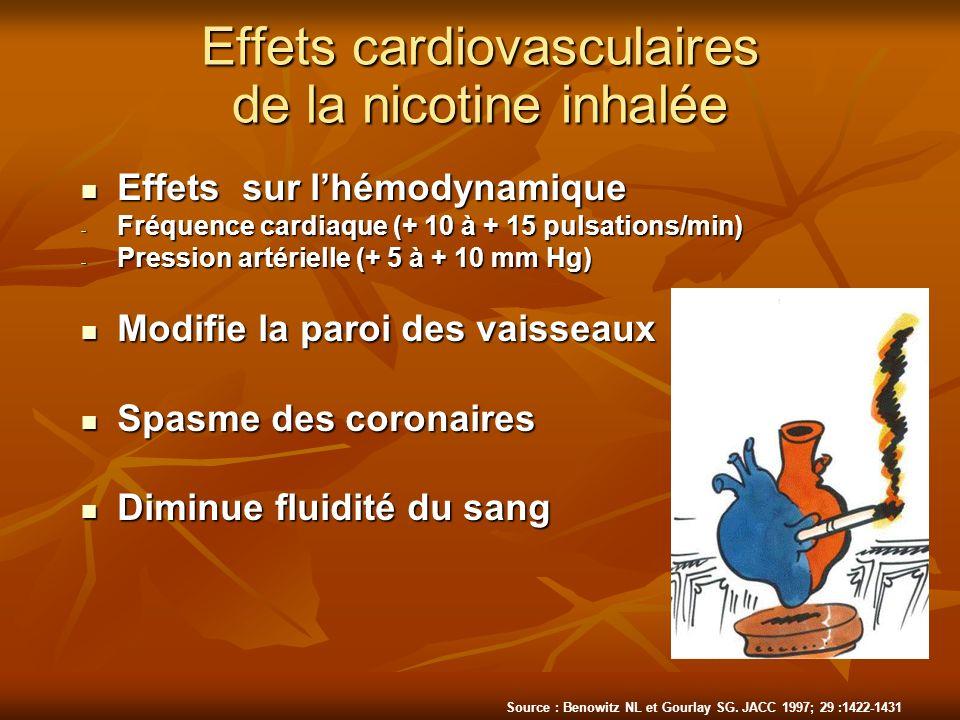 Effets cardiovasculaires de la nicotine inhalée Effets sur lhémodynamique Effets sur lhémodynamique - Fréquence cardiaque (+ 10 à + 15 pulsations/min)