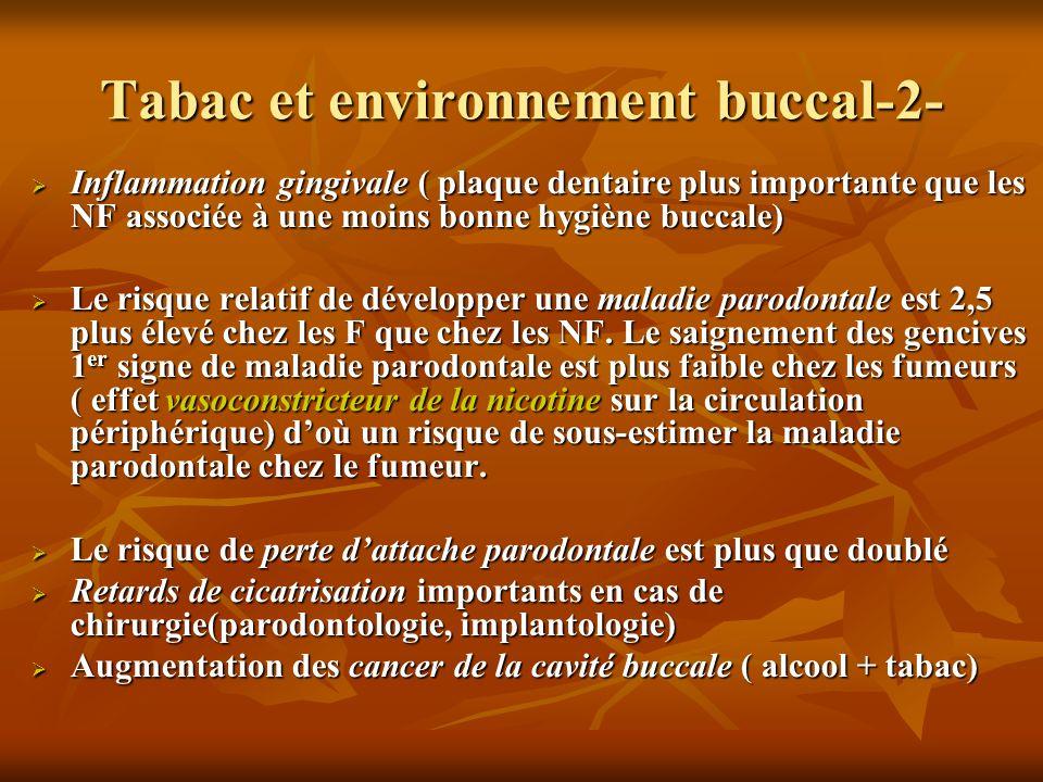 Tabac et environnement buccal-2- Inflammation gingivale ( plaque dentaire plus importante que les NF associée à une moins bonne hygiène buccale) Infla