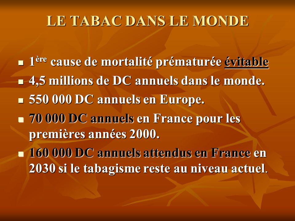 LE TABAC DANS LE MONDE 1 ère cause de mortalité prématurée évitable 1 ère cause de mortalité prématurée évitable 4,5 millions de DC annuels dans le mo