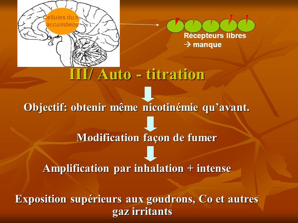 III/ Auto - titration Objectif: obtenir même nicotinémie quavant. Modification façon de fumer Modification façon de fumer Amplification par inhalation