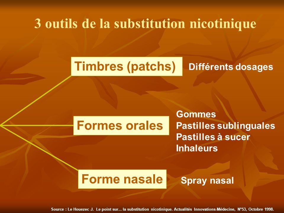 3 outils de la substitution nicotinique Timbres (patchs) Formes orales Forme nasale Différents dosages Gommes Pastilles sublinguales Pastilles à sucer