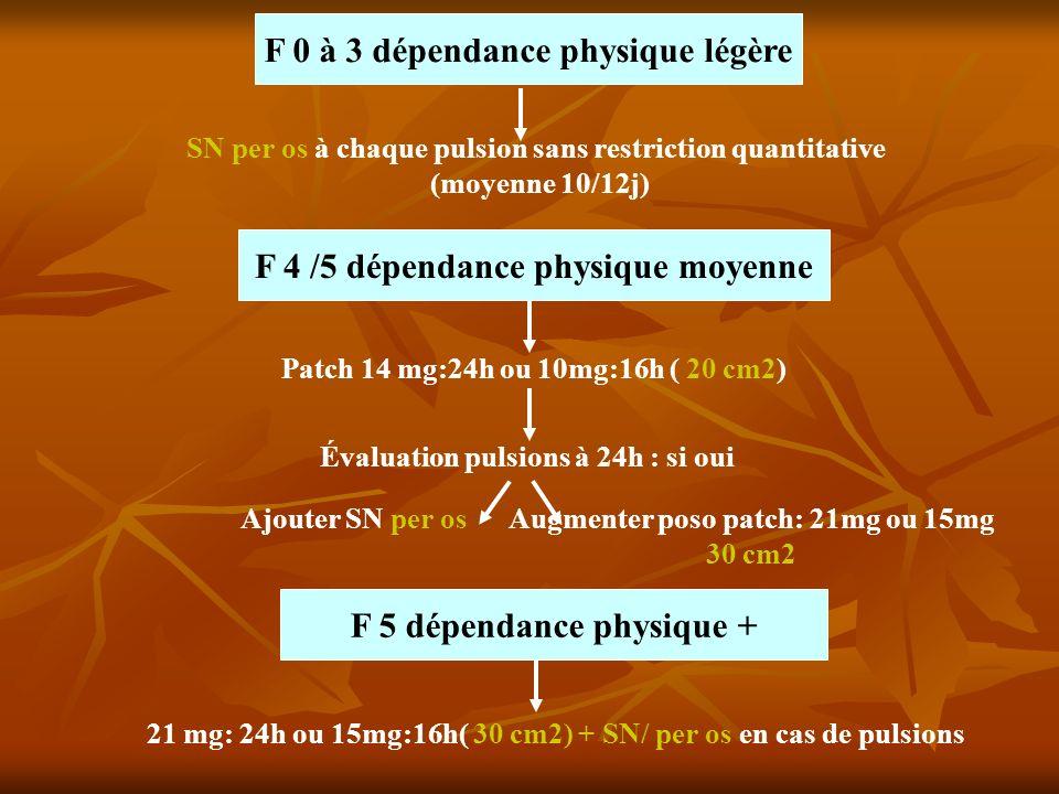 F 0 à 3 dépendance physique légère SN per os à chaque pulsion sans restriction quantitative (moyenne 10/12j) F 4 /5 dépendance physique moyenne Patch