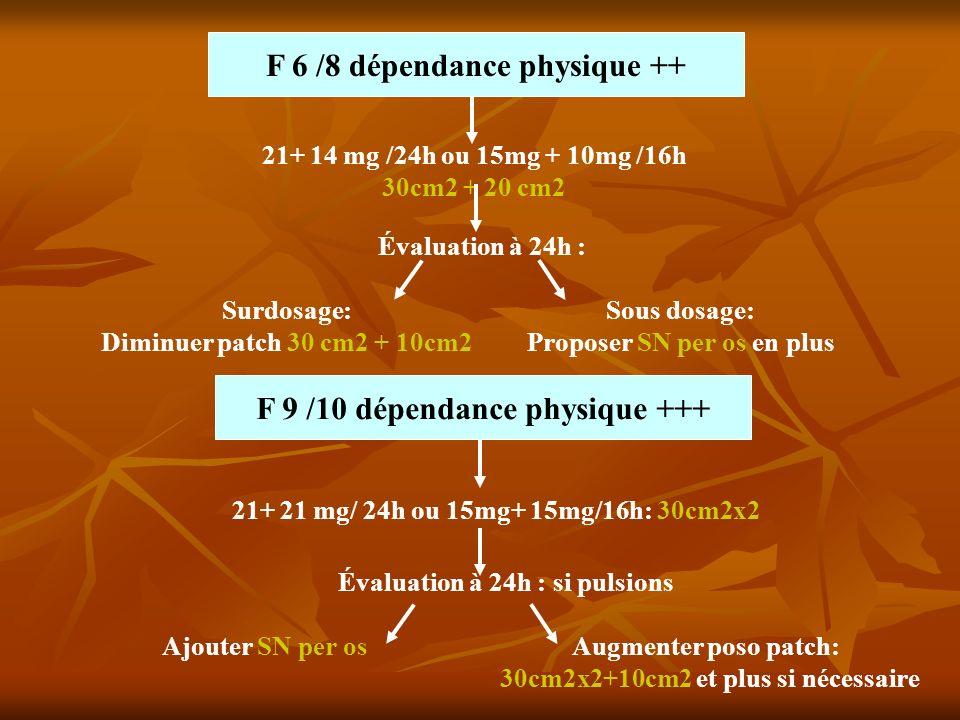 F 6 /8 dépendance physique ++ 21+ 14 mg /24h ou 15mg + 10mg /16h 30cm2 + 20 cm2 Évaluation à 24h : Surdosage: Diminuer patch 30 cm2 + 10cm2 Sous dosag