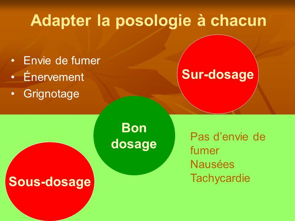 Adapter la posologie à chacun Envie de fumer Énervement Grignotage Sous-dosage Sur-dosage Bon dosage Pas denvie de fumer Nausées Tachycardie