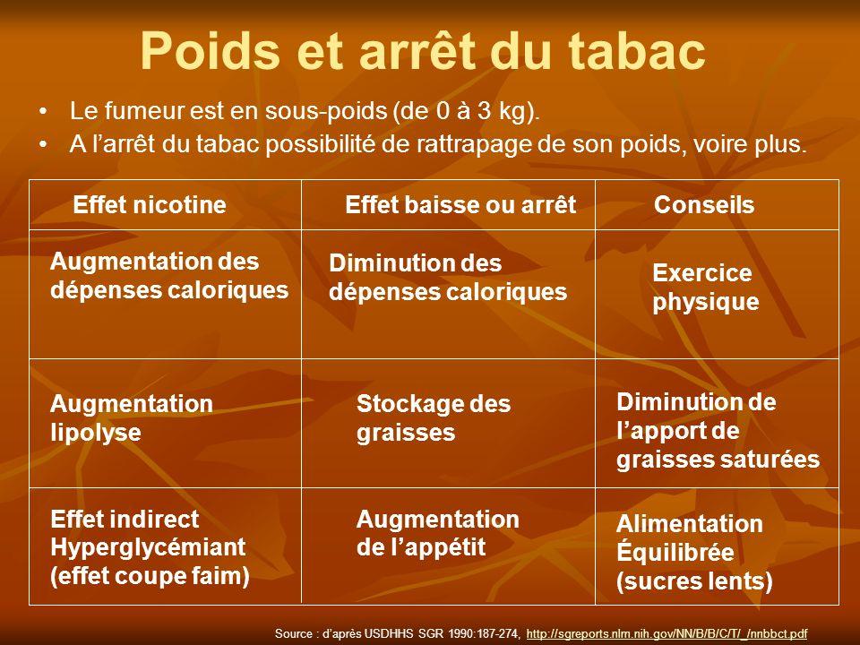 Poids et arrêt du tabac Le fumeur est en sous-poids (de 0 à 3 kg). A larrêt du tabac possibilité de rattrapage de son poids, voire plus. Effet nicotin