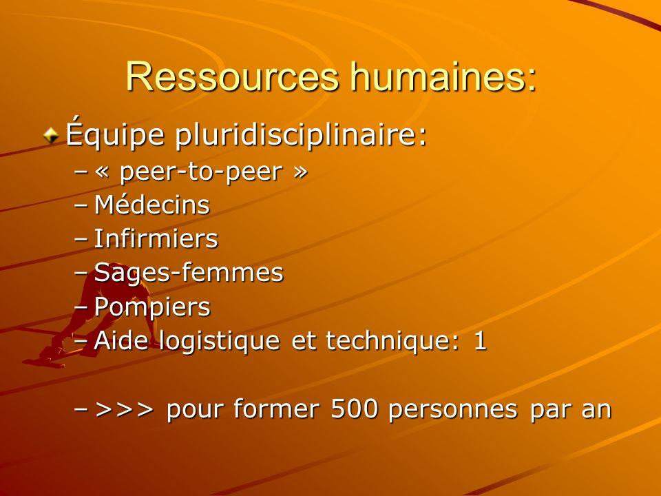 Ressources humaines: Équipe pluridisciplinaire: –« peer-to-peer » –Médecins –Infirmiers –Sages-femmes –Pompiers –Aide logistique et technique: 1 –>>> pour former 500 personnes par an