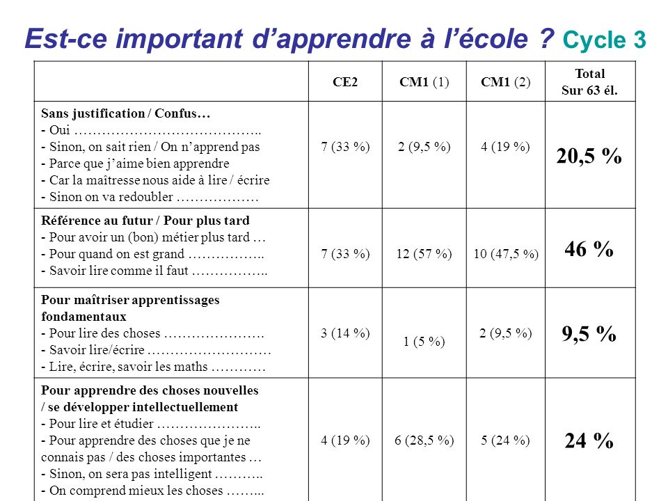 Est-ce important dapprendre à lécole ? Cycle 3 CE2CM1 (1)CM1 (2) Total Sur 63 él. Sans justification / Confus… - Oui ………………………………….. - Sinon, on sait