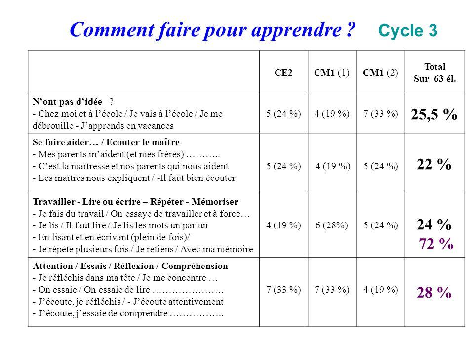Comment faire pour apprendre ? Cycle 3 CE2CM1 (1)CM1 (2) Total Sur 63 él. Nont pas didée ? - Chez moi et à lécole / Je vais à lécole / Je me débrouill