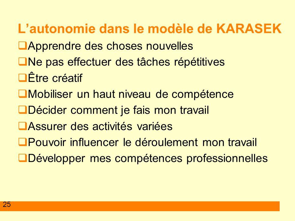 25 Lautonomie dans le modèle de KARASEK Apprendre des choses nouvelles Ne pas effectuer des tâches répétitives Être créatif Mobiliser un haut niveau d