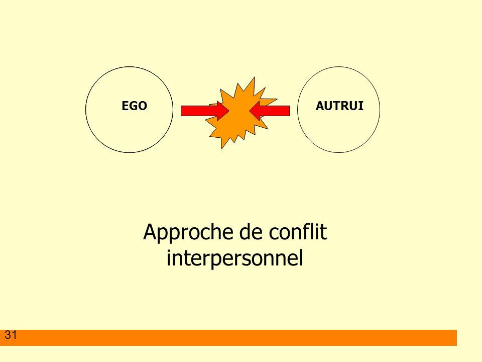 31 EGO AUTRUI Approche de conflit interpersonnel