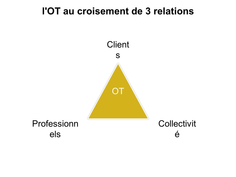 l OT au croisement de 3 relations Client s Professionn els Collectivit é OT