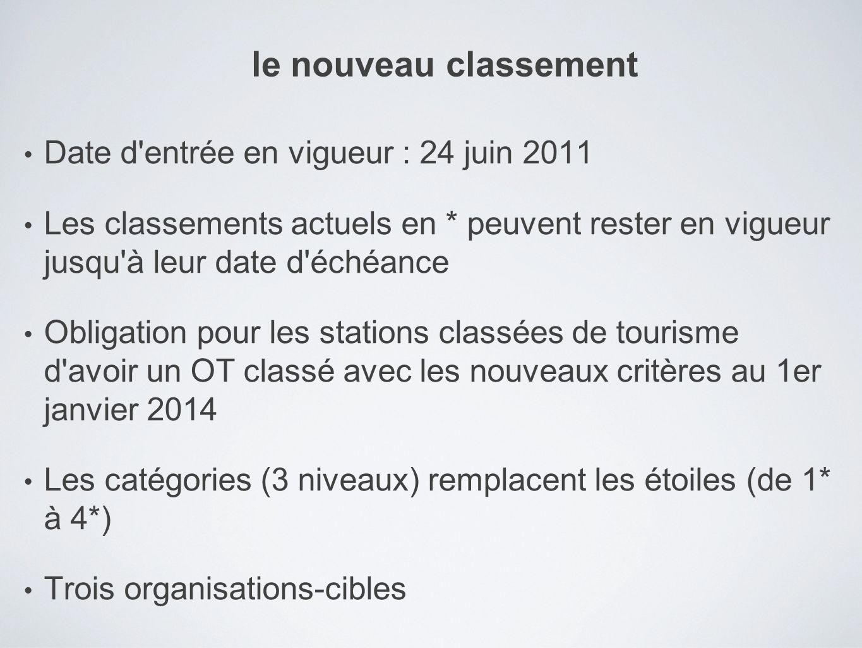 Date d'entrée en vigueur : 24 juin 2011 Les classements actuels en * peuvent rester en vigueur jusqu'à leur date d'échéance Obligation pour les statio