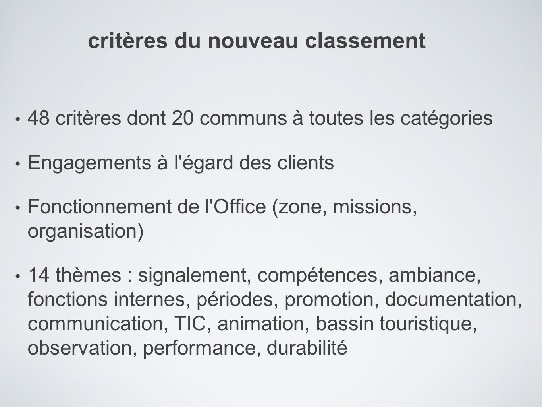 48 critères dont 20 communs à toutes les catégories Engagements à l'égard des clients Fonctionnement de l'Office (zone, missions, organisation) 14 thè