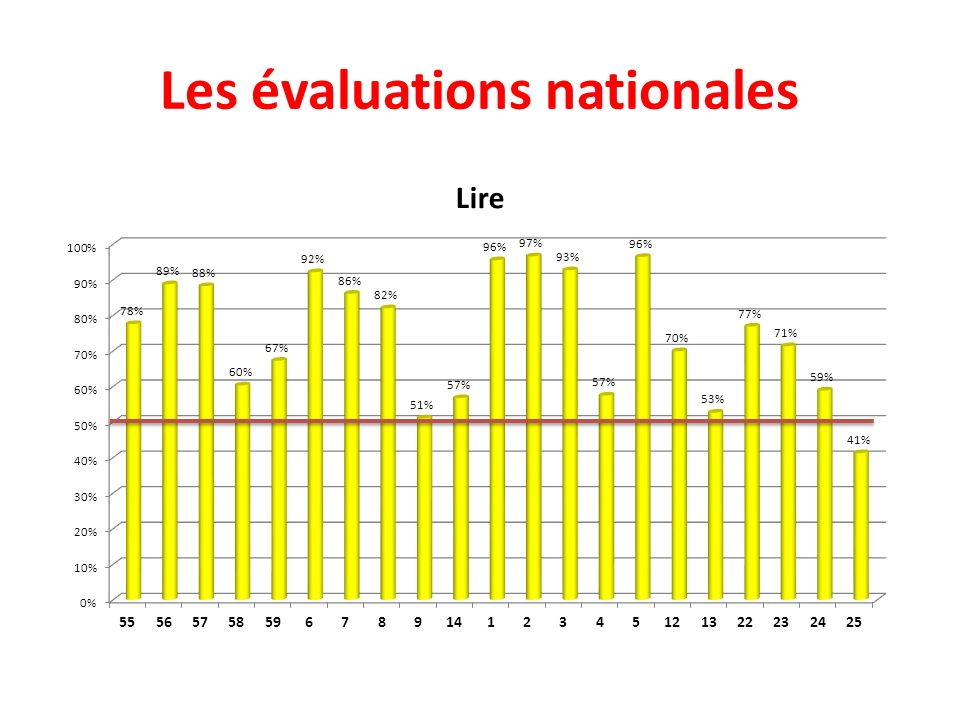 Les évaluations nationales CM2