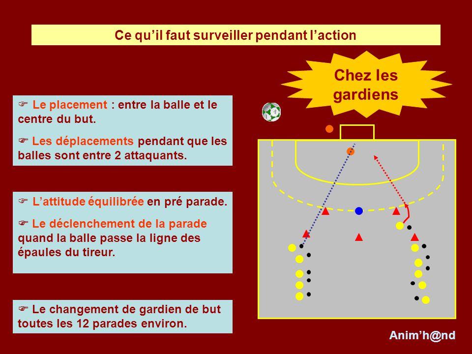 Le placement : entre la balle et le centre du but. Les déplacements pendant que les balles sont entre 2 attaquants. Lattitude équilibrée en pré parade