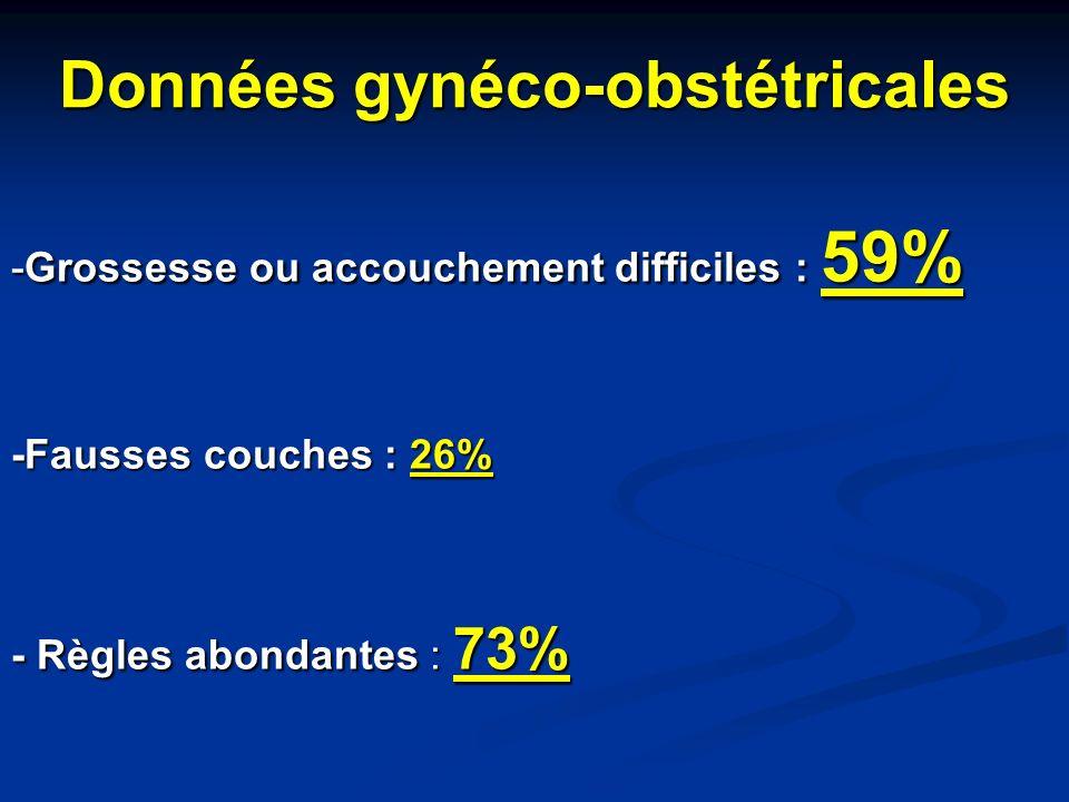 Données gynéco-obstétricales -Grossesse ou accouchement difficiles : 59% -Fausses couches : 26% - Règles abondantes : 73%