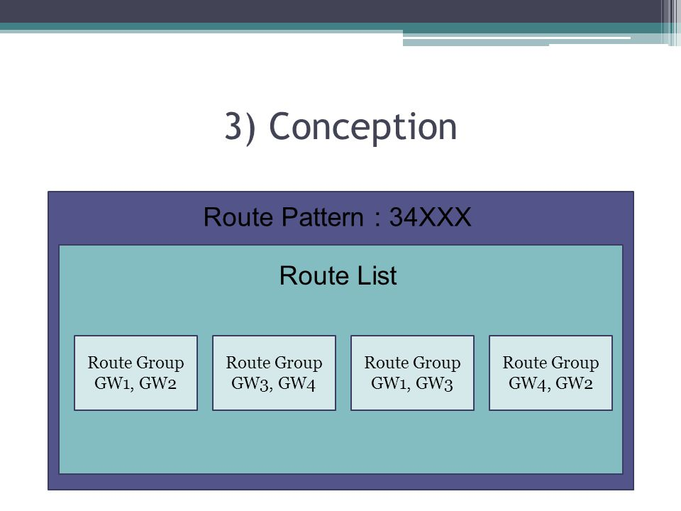 3) Conception Route Group GW1, GW2 Route Group GW3, GW4 Route Group GW1, GW3 Route Group GW4, GW2 Route Pattern : 34XXX Route List