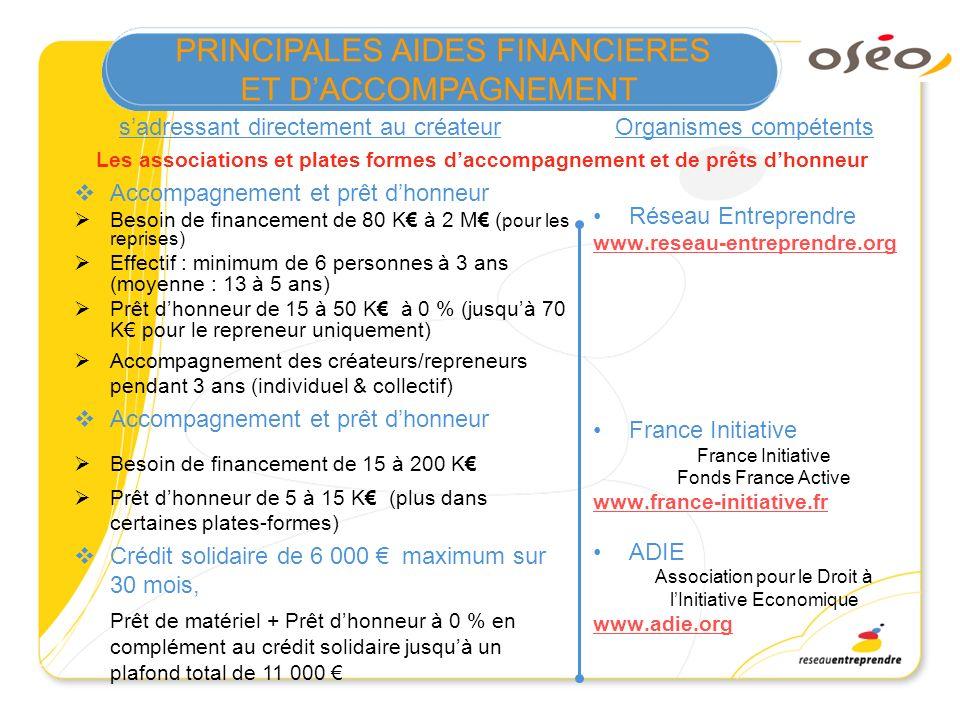 PRINCIPALES AIDES FINANCIERES ET DACCOMPAGNEMENT Accompagnement et prêt dhonneur Besoin de financement de 80 K à 2 M ( pour les reprises) Effectif : m
