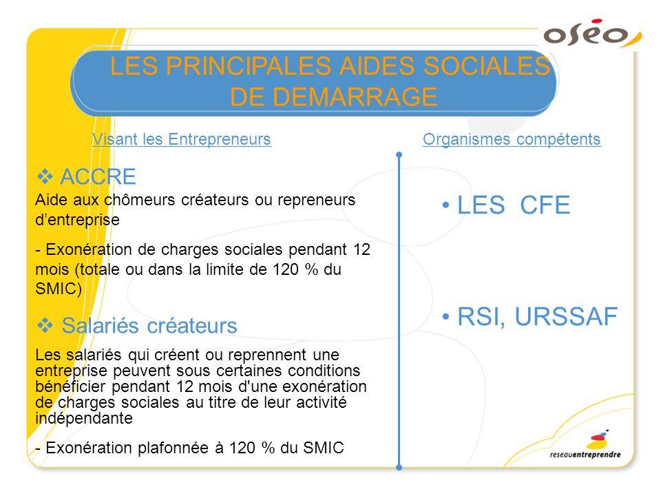 Entreprises privées et publiques Régime social des indépendants (RSI) Application automatique Le Congé pour Création dEntreprise (ou temps partiel) 1an maximum renouvelable 1 fois Exonération de cotisations maladie-maternité (5 ans) Pour les artisans, industriels et commerçants non salariés –TNS- établis dans une ZFU (avant le 31/12/11) ou établis dans une ZRU (avant le 31/12/2008) Plafonnement des cotisations Les artisans et commerçants exerçant en entreprise individuelle et soumis au régime fiscal de la micro-entreprise – (plafond de CA) Visant les Entrepreneurs Organismes compétents PRINCIPALES AIDES SOCIALES DE DEMARRAGE