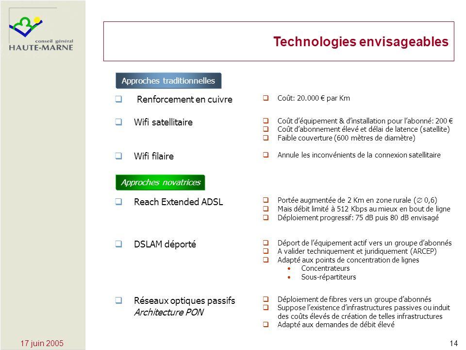 1417 juin 2005 Technologies envisageables Reach Extended ADSL Portée augmentée de 2 Km en zone rurale ( 0,6) Mais débit limité à 512 Kbps au mieux en bout de ligne Déploiement progressif: 75 dB puis 80 dB envisagé DSLAM déporté Déport de léquipement actif vers un groupe dabonnés A valider techniquement et juridiquement (ARCEP) Adapté aux points de concentration de lignes Concentrateurs Sous-répartiteurs Réseaux optiques passifs Architecture PON Déploiement de fibres vers un groupe dabonnés Suppose lexistence dinfrastructures passives ou induit des coûts élevés de création de telles infrastructures Adapté aux demandes de débit élevé Approches novatrices Renforcement en cuivre Coût déquipement & dinstallation pour labonné: 200 Coût dabonnement élevé et délai de latence (satellite) Faible couverture (600 mètres de diamètre) Coût: 20.000 par Km Wifi satellitaire Wifi filaire Annule les inconvénients de la connexion satellitaire Approches traditionnelles