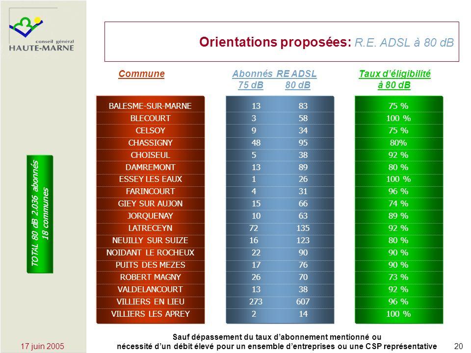 2017 juin 2005 Orientations proposées: R.E.