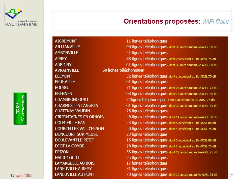 2117 juin 2005 Orientations proposées: WiFi filaire AIGREMONT11 lignes téléphoniques AILLIANVILLE90 lignes téléphoniques dont 30 accédant au Re-ADSL 80 dB AMBONVILLE41 lignes téléphoniques APREY88 lignes téléphoniques dont 2 accédant au Re-ADSL 75 dB ARBIGNY61 lignes téléphoniques dont 39 accédant au Re-ADSL 80 dB AVRAINVILLE60 lignes téléphoniques BELMONT32 lignes téléphoniques dont 1 accédant au Re-ADSL 75 dB BEURVILLE61 lignes téléphoniques BOURG71 lignes téléphoniques dont 28 accédant au Re-ADSL 75 dB BRENNES68 lignes téléphoniques dont 18 accédant au Re-ADSL 80 dB CHAMBRONCOURT24lignes téléphoniques dont 8 accédant au Re-ADSL 75 dB CHARMES LES LANGRES61 lignes téléphoniques dont 39 accédant au Re-ADSL 80 dB CHATENAY VAUDIN26 lignes téléphoniques CIRFONTAINES EN ORNOIS48 lignes téléphoniques dont 14 accédant au Re-ADSL 80 dB COLMIER LE BAS23 lignes téléphoniques dont 5 accédant au Re-ADSL 80 dB COURCELLES VAL DESNOM50 lignes téléphoniques dont 4 accédant au Re-ADSL 75 dB DONCOURT SUR MEUSE23 lignes téléphoniques DOULEVANT LE PETIT15 lignes téléphoniques dont 5 accédant au Re-ADSL 80 dB ECOT LA COMBE28 lignes téléphoniques dont 1 accédant au Re-ADSL 75 dB EPIZON56 lignes téléphoniques dont 22 accédant au Re-ADSL 75 dB HARRICOURT25 lignes téléphoniques LAMARGELLE AU BOIS17 lignes téléphoniques LANEUVILLE A REMY31 lignes téléphoniques LANEUVILLE AU PONT78 lignes téléphoniques dont 10 accédant au Re-ADSL 75 dB TOTAL 51 communes