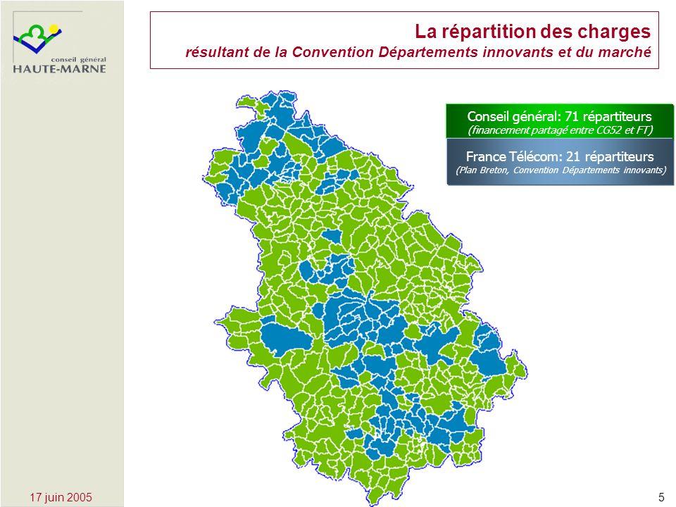 517 juin 2005 La répartition des charges résultant de la Convention Départements innovants et du marché Conseil général: 71 répartiteurs (financement partagé entre CG52 et FT) France Télécom: 21 répartiteurs (Plan Breton, Convention Départements innovants)
