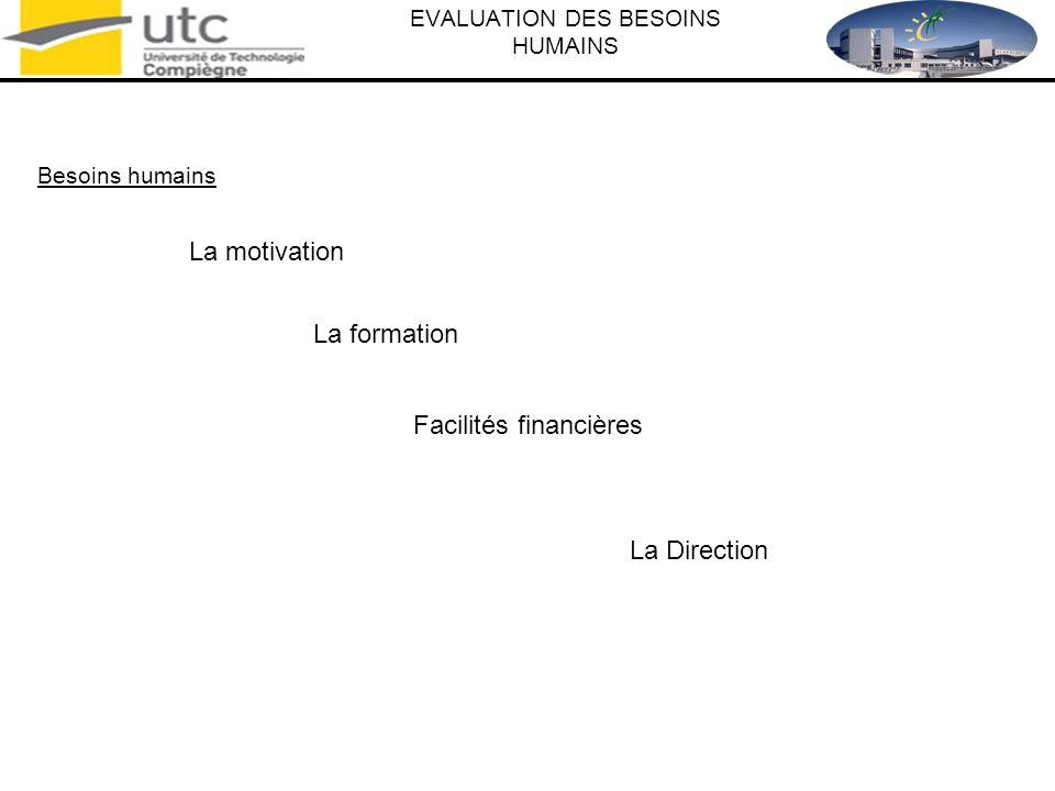EVALUATION DES BESOINS HUMAINS Besoins humains La motivation La formation Facilités financières La Direction